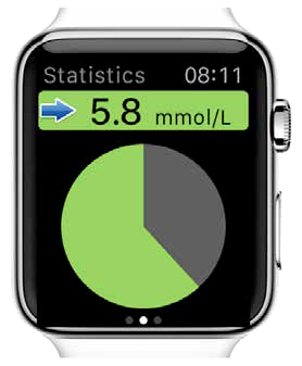 Eversense® XL finns även som app för Apple Watch. Med en blick på handleden kan du enkelt och snabbt se hur dina värden.